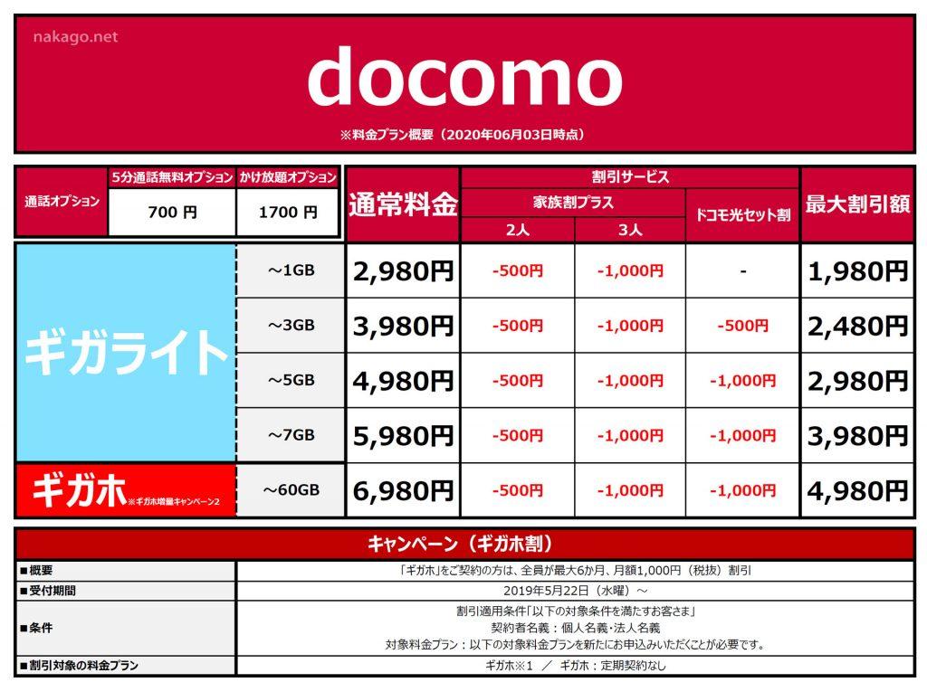 docomo-20200603調べ-